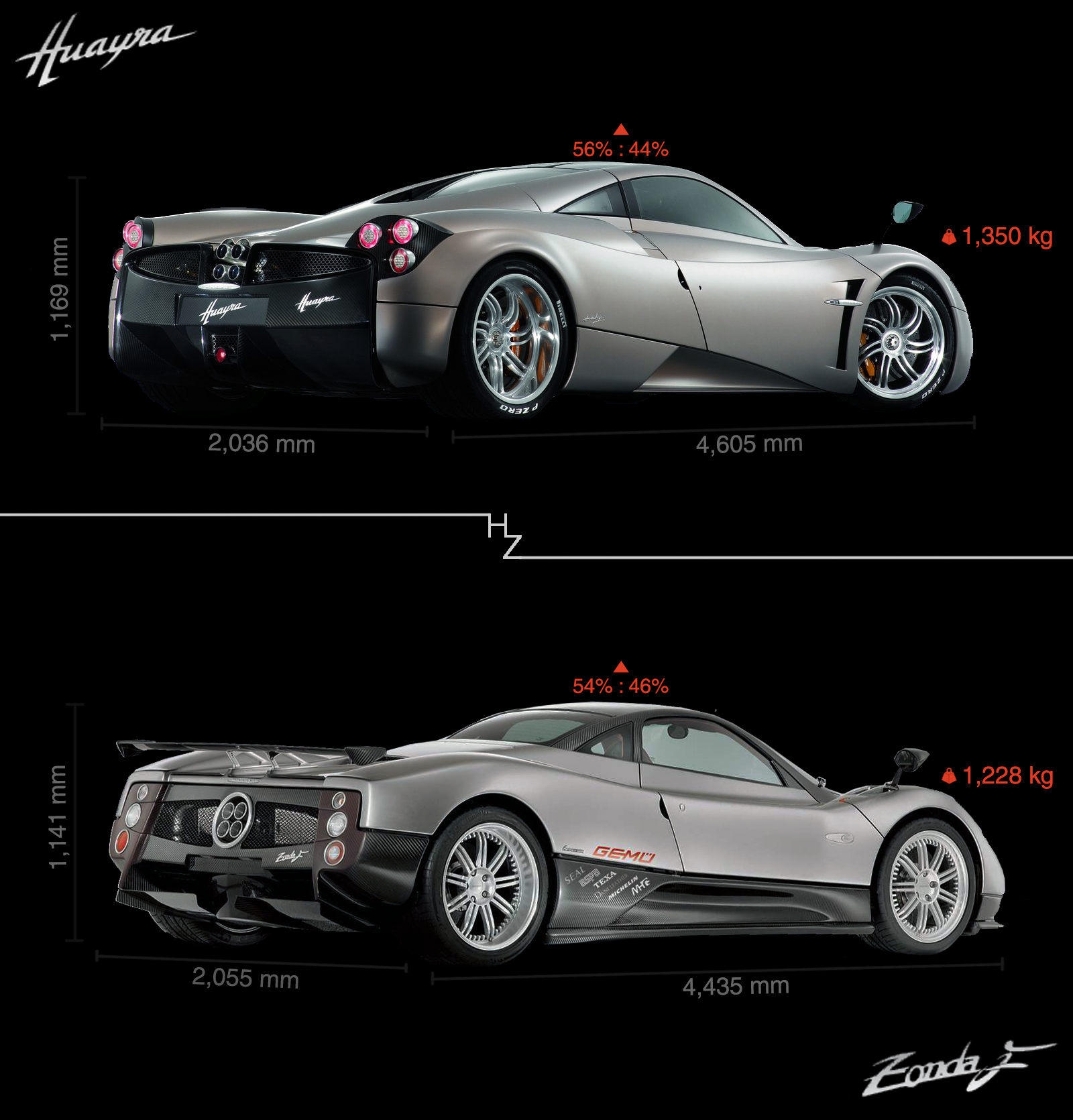 Supercar, Pagani, Huayra, Zonda, Legacy, Comparison, general description, weight, height, length, width